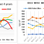 India veg oils port stocks reached to 2 years low