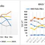 India oilmeal export prospects increasing while Veg oils port stocks declining